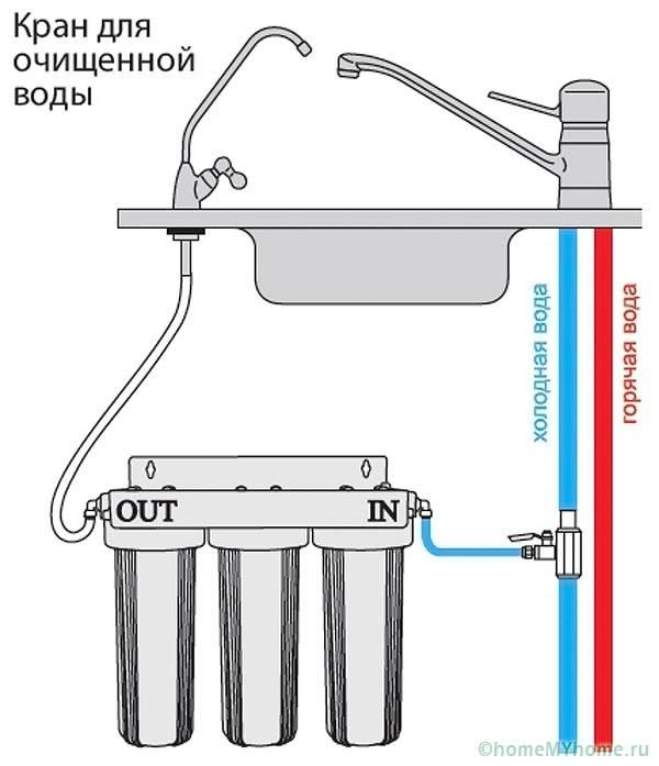 Схема подключения стандартного трехступенчатого фильтра