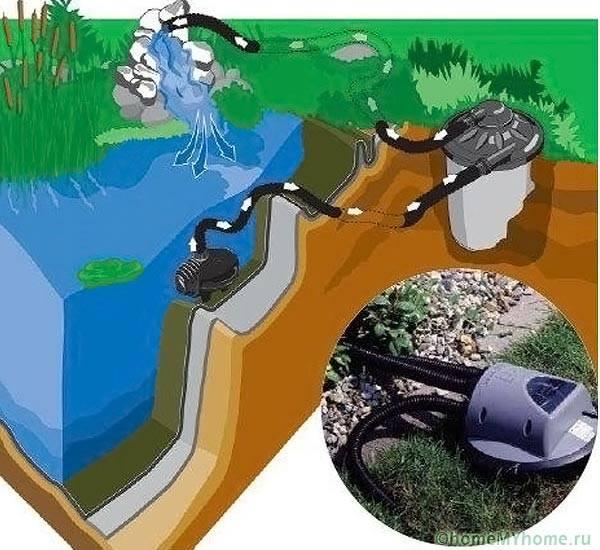 Фильтрующее оборудование для экосистемы пруда