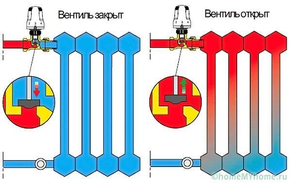 Работа термоголовки в системе без байпаса