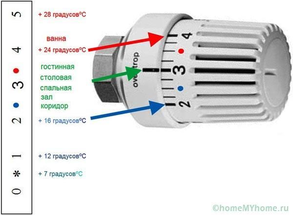 Регулировка шкалы термоголовки
