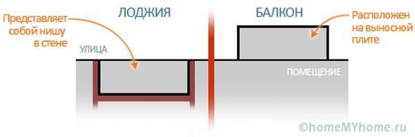 Простое определение балкона и лоджии