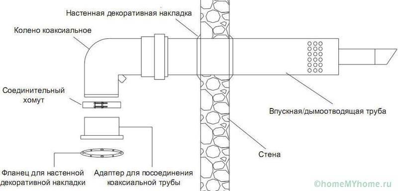 Схема монтажа коаксиального дымохода для газового котла
