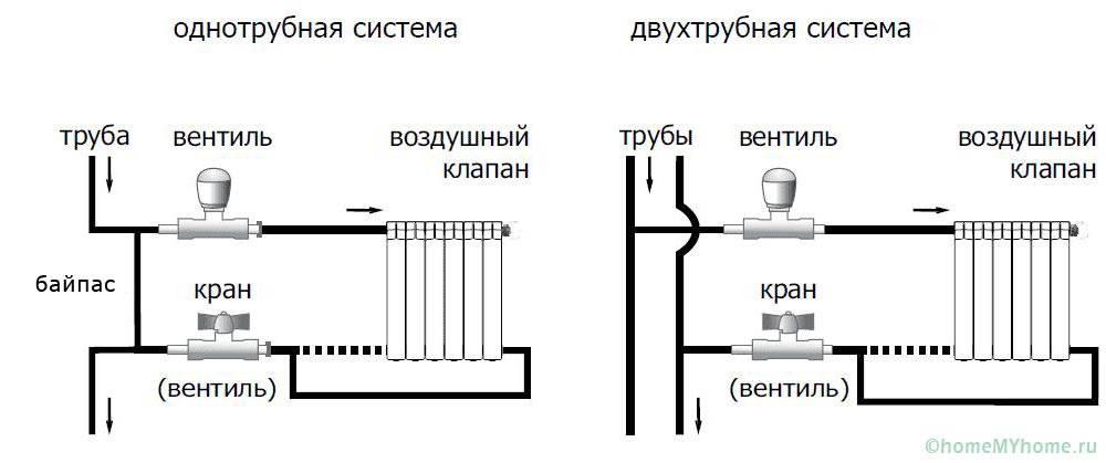 Конструктивные различия однотрубной и двухтрубной систем