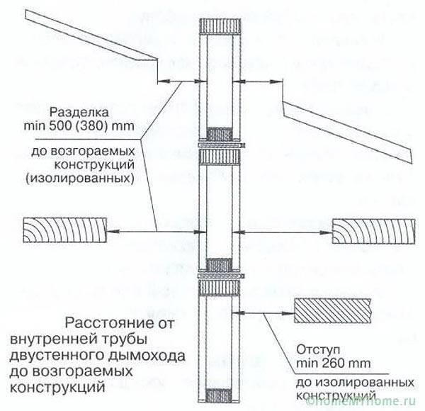 Требуемые расстояния между дымоходом и возгораемыми конструкциями