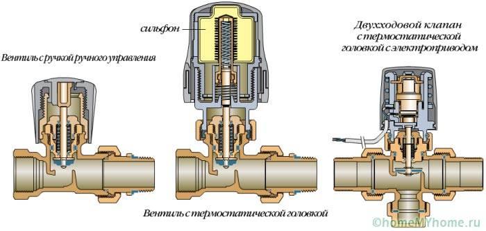 Разные виды термостатических элементов