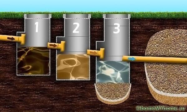 Прохождение сточных вод через отсеки септика