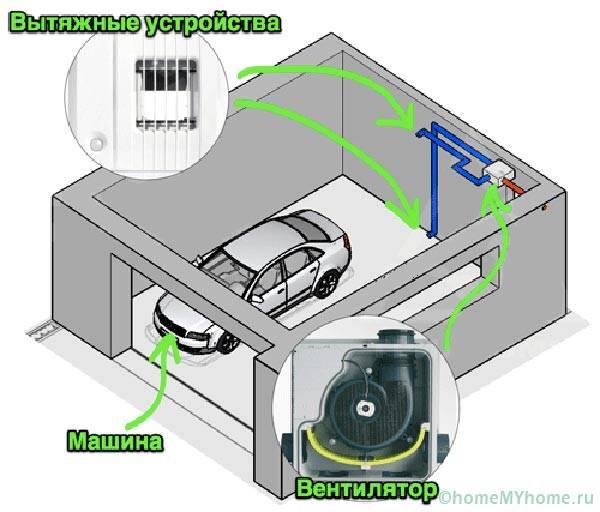 Схема принудительной механической вентиляции