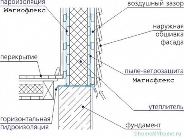 Схема гидро- пароизоляции и ветрозащиты