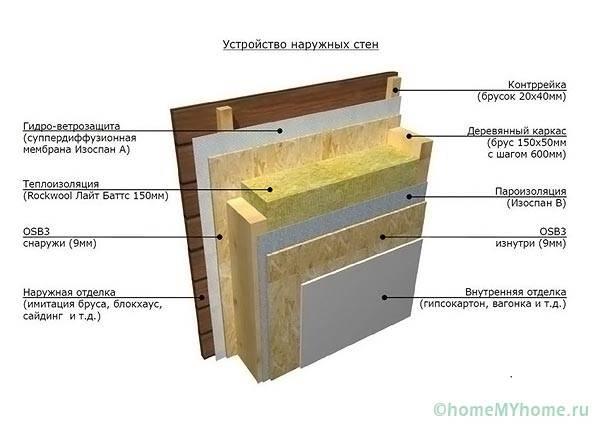 Размещение паро- и гидроизоляции в пирогах строительных конструкций