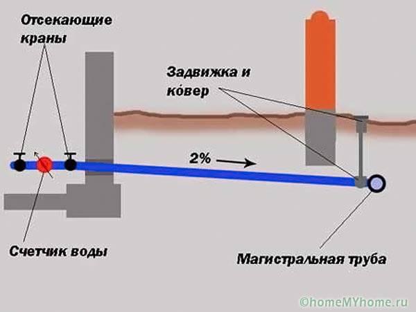 Схема уклона водопровода