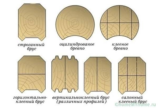 Различные вариации бревен и замковых соединений
