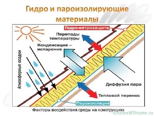 Устройство гидро- ветрозащиты вентфасада