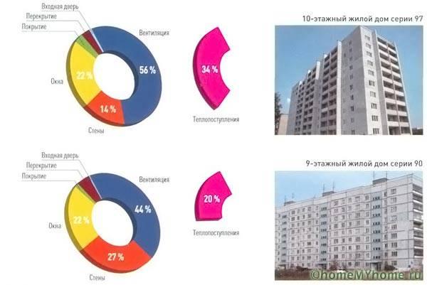 Тепловые потери для разных домов