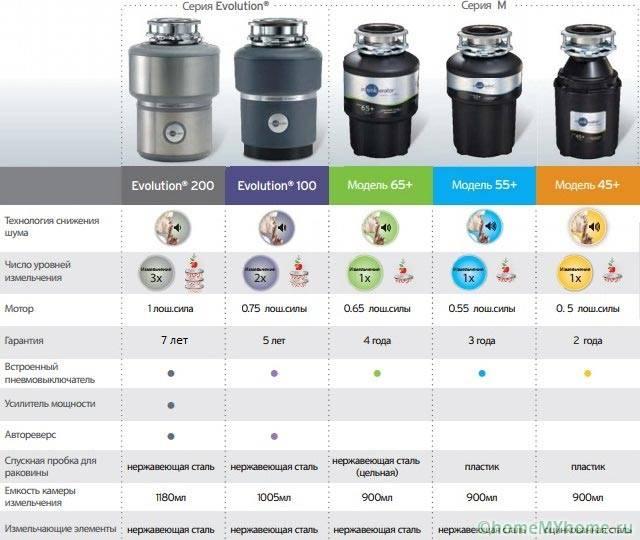 Разновидности электрических диспоузеров