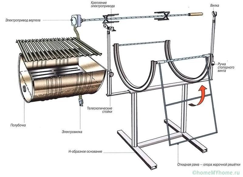 Схема мангала из бочки со стойками и вертелом
