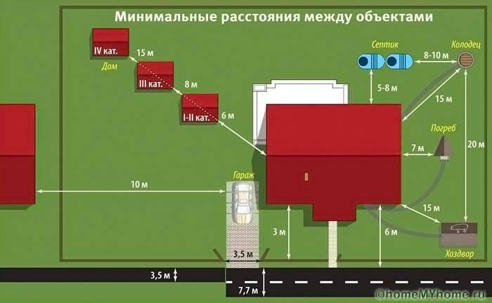 Необходимые расстояния между постройками на загородном участке