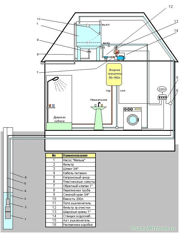 Башенная схема водоснабжения коттеджа