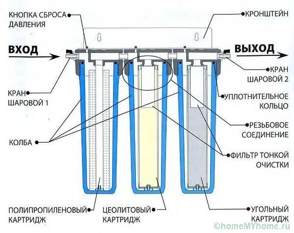 Конструкция трехступенчатого фильтра