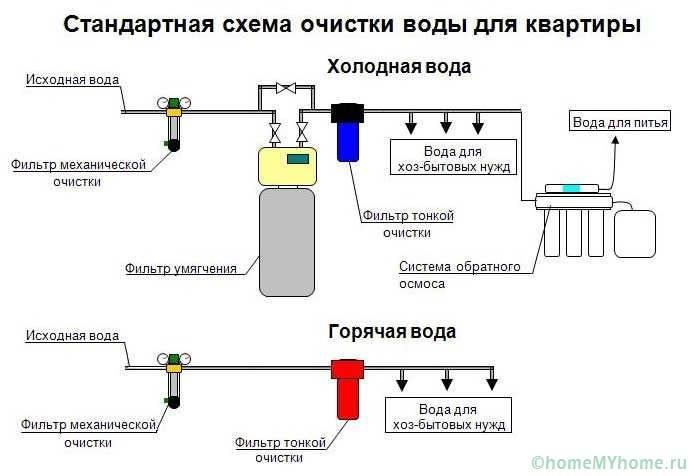 Схема грамотной качественной очистки воды для квартиры
