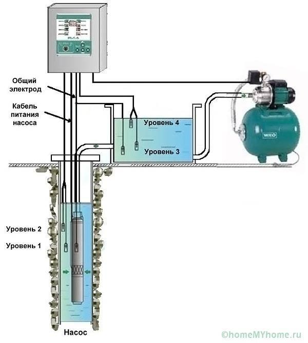 Двухступенчатая схема водоснабжения коттеджа