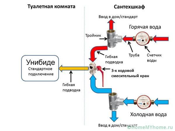 Схема подведения холодной и горячей воды через трехходовой кран
