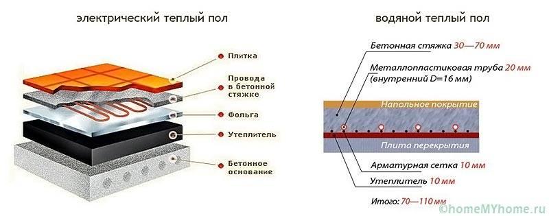 Сравнение устройства электрического и водяного полов