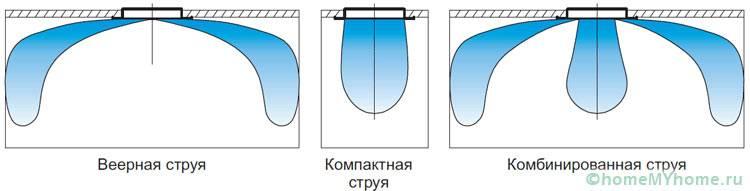 Как работает диффузор