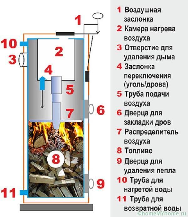 Энергонезависимый котел длительного горения с верхним воспламенением