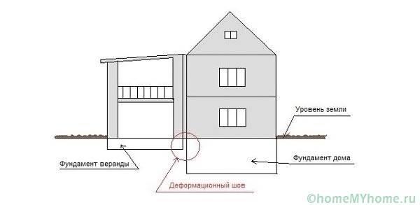Отдельный фундамент и крыша пристройки