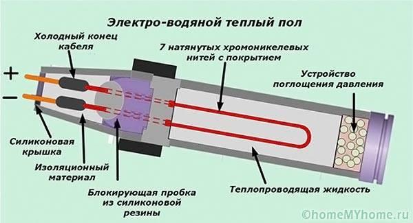 Устройство электроводяного теплого пола