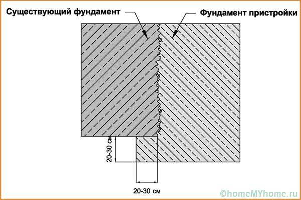 Примыкание фундаментов по типу паз-гребень
