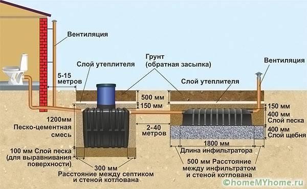 Примерные размеры для монтажа септика