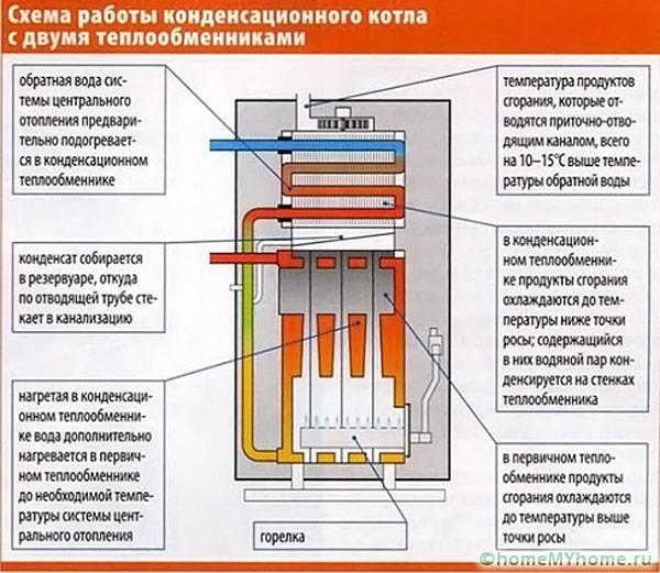 Как работает конденсационный котел