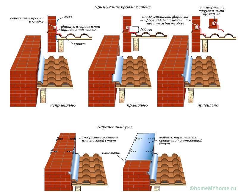 Узлы примыкания крыши веранды к дому