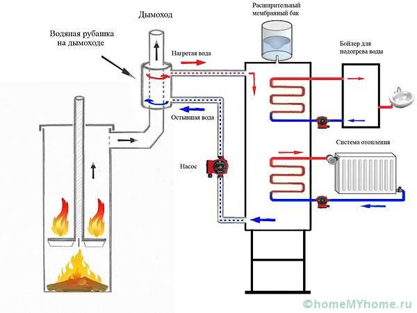 Схема подключения котла в систему отопления