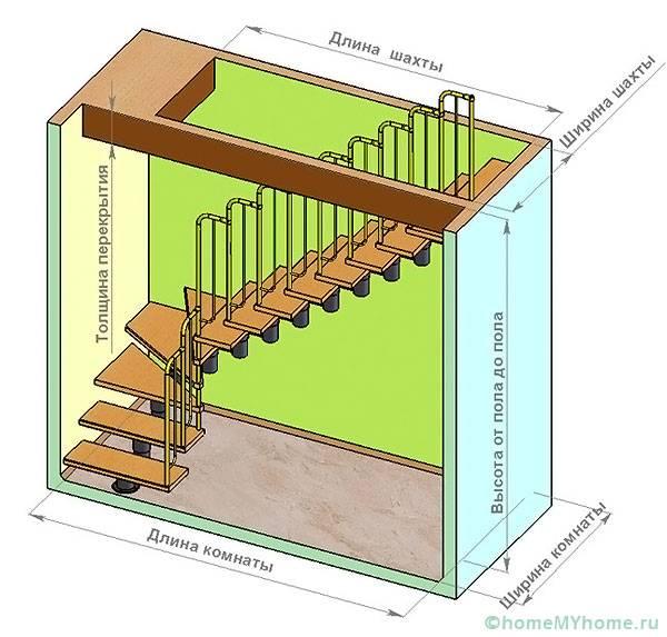 Схема расчета оптимальных размеров лестницы