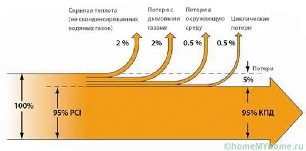 КПД котлов длительного горения