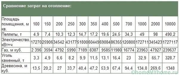 Сравнение затрат на отопление различных типов топлива