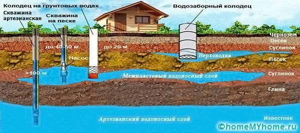 Забор воды из колодца возможен любой установкой