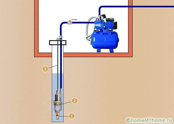 Однотрубная схема (1 – обратный клапан с фильтром, 2 – насос, 3 – трос)