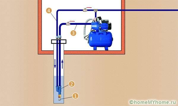 Двухтрубная схема водоснабжения частного дома с насосной станцией(1– обратный клапан с фильтром, 2 – эжектор, 3 – линия всасывания, 4 – труба рециркуляции)