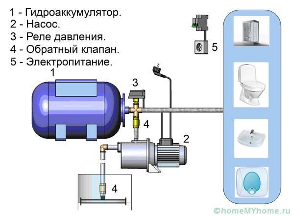 Элементы насосной установки
