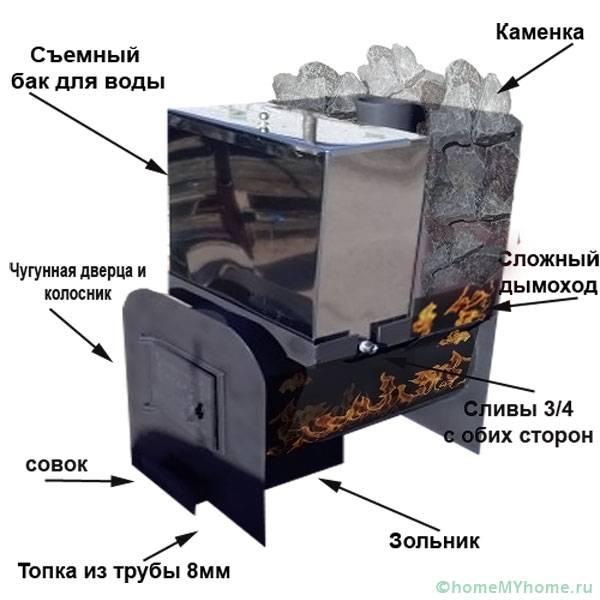 Составные элементы печи