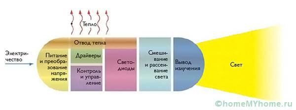 Принципиальная схема работы