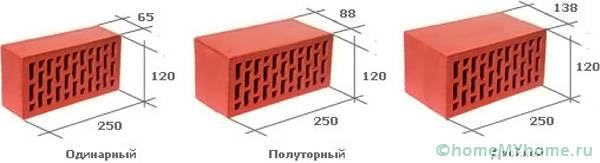 Красный кирпич: размеры разных видов