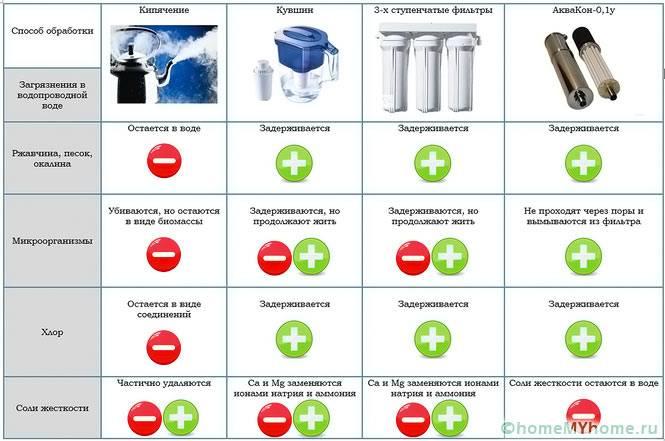 Сравнение степени очистки керамического фильтра и других способов фильтрации