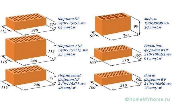 Стандартные параметры разных типов изделия