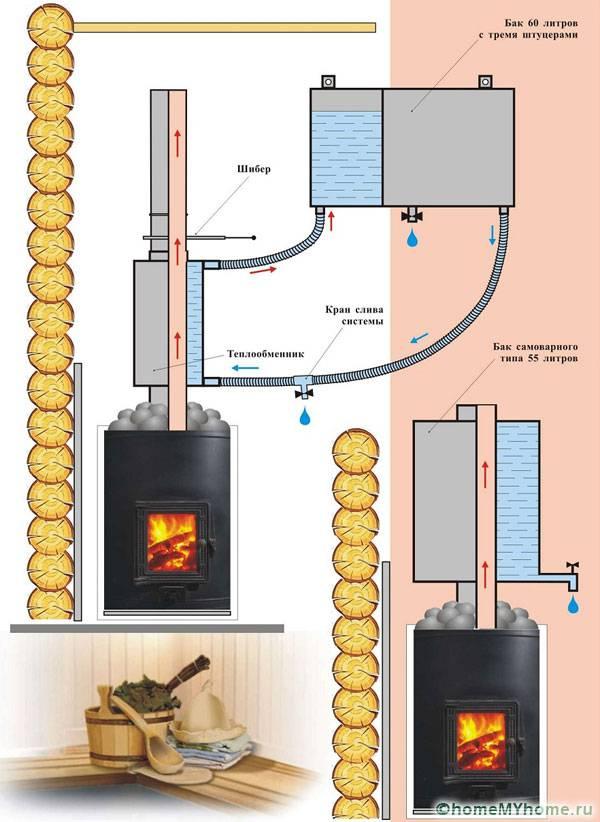 Характеристики баков для металлической печи