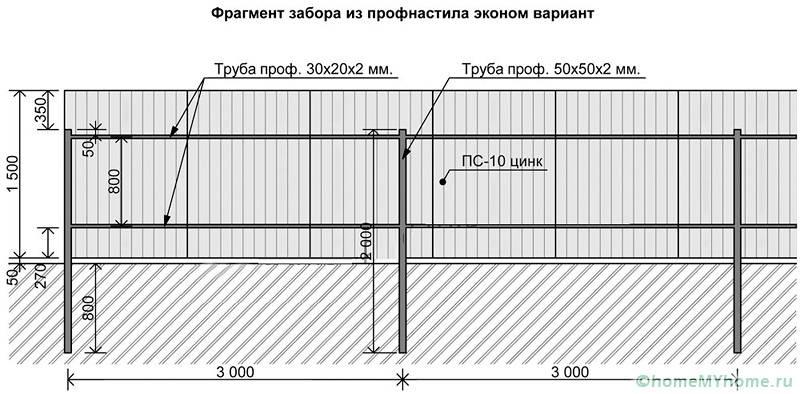 На проекте обязательно должны быть указаны размеры и расстояния между элементами