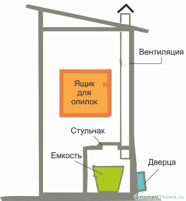 В помещении пудр-клозета нужно предусмотреть место для хранения опилок или золы